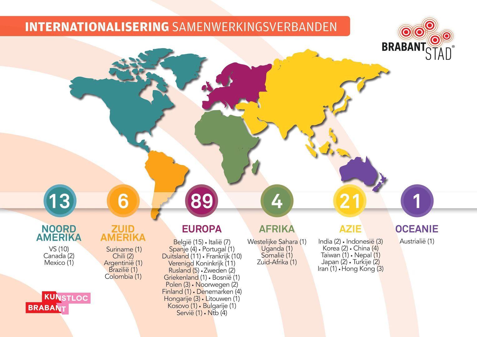 samenwerkingsverbanden van initiatieven in de proeftuin internationalisering